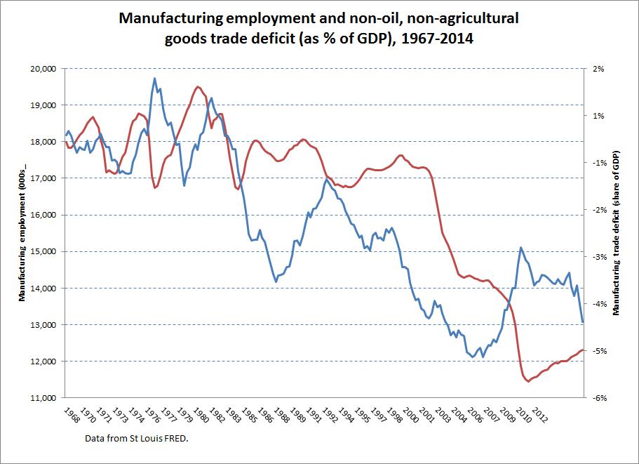 trade deficit manu