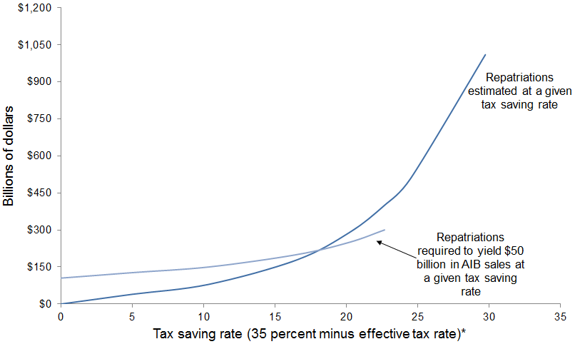 Estimated and required repatriations at a given tax saving rate