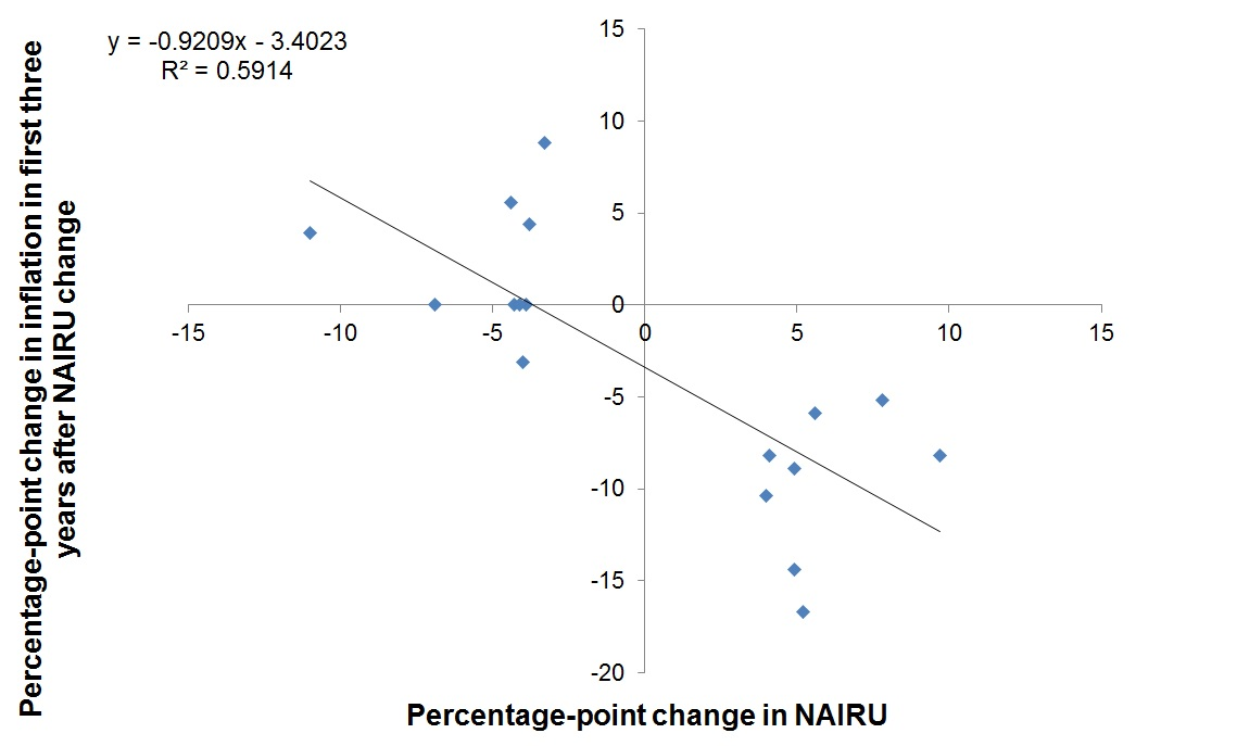 Change in NAIRU versus change in inflation in first three years after the NAIRU change, selected OECD countries, 1980–2007