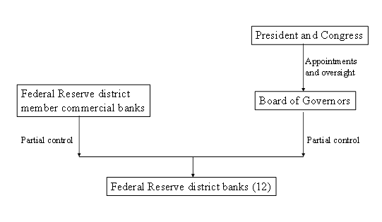 Simplified representation of the Federal Reserve's control structure