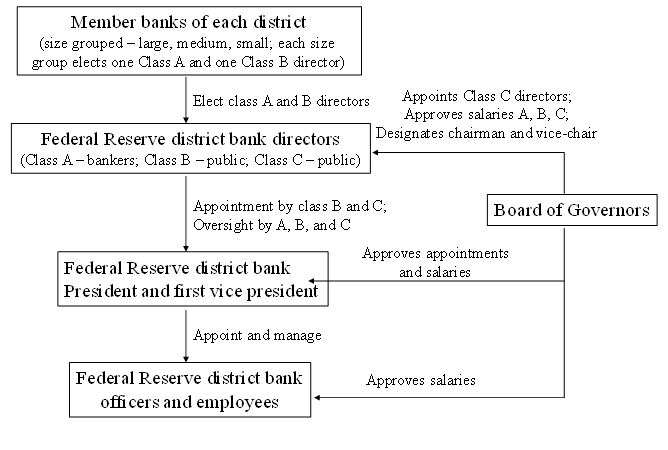 Detailed control architecture of Federal Reserve district banks
