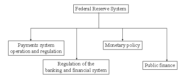 The Federal Reserve's major functions