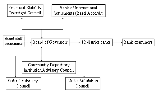 Schematic outline of the Federal Reserve system's regulatory architecture
