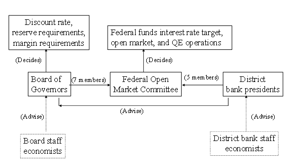 Schematic outline of the Federal Reserve system's monetary policy architecture