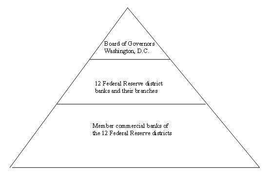 Core elements of the Federal Reserve system