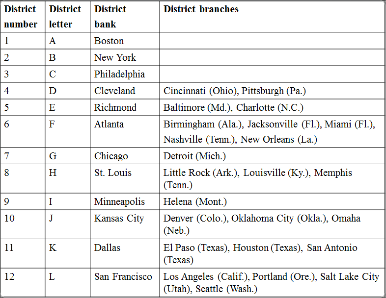 Federal Reserve district banks and branches