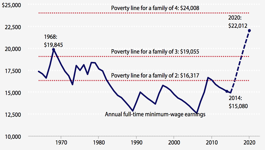 Annual wage income for a full-time minimum-wage worker, compared with various poverty thresholds, 1964–2014 and 2015–2020 (projected under Raise the Wage Act)