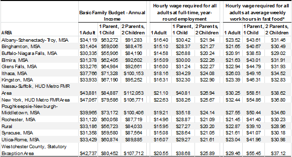 Family budgets in New York, by region and family type (2018$)