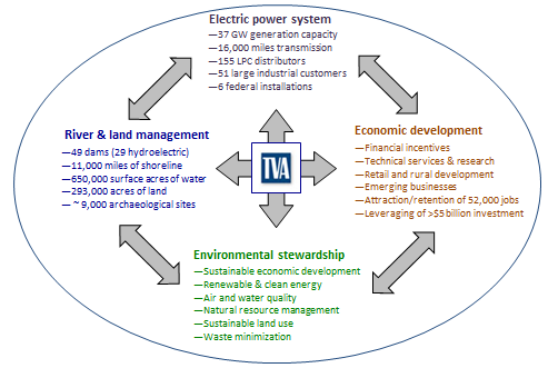 TVA's integrated power and nonpower functions