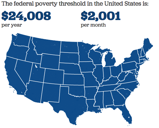 Federal poverty threshold
