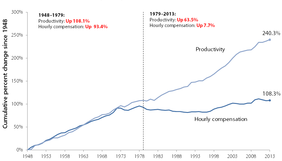 Disconnect between productivity and typical worker's compensation, 1948–2013