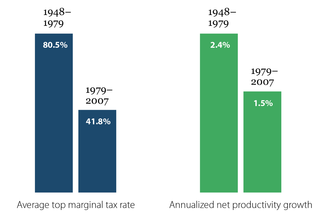 Tax Cuts Didn't Lead to Faster Growth: Average top marginal tax rate and annualized productivity growth, 1948–1979 and 1979–2007