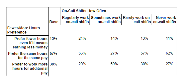 "In Connecticut, underemployment is greater among those workers who at least ""sometimes"" work on call or who have relatively shorter advance notice of schedules"
