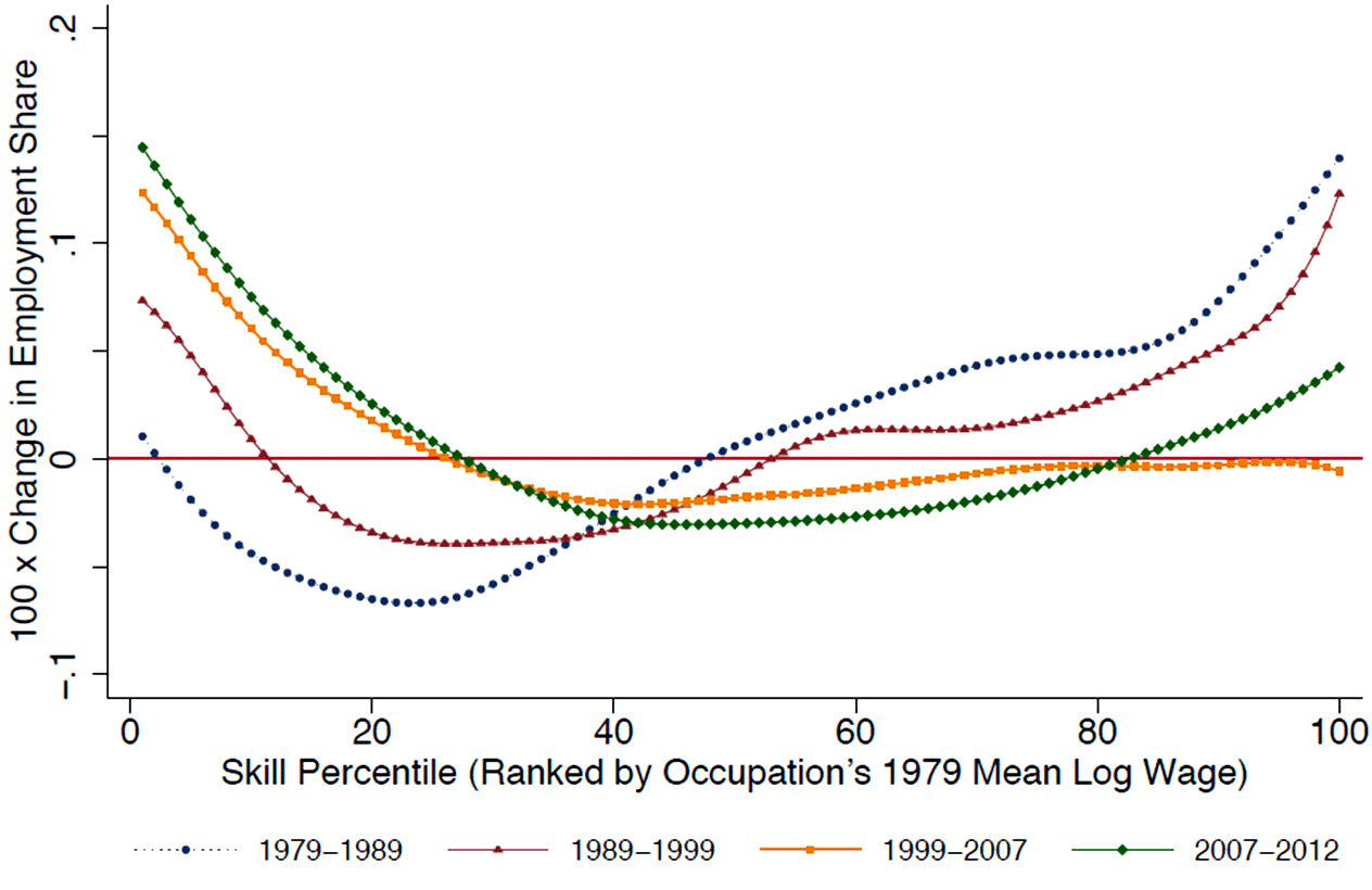Smoothed employment changes by occupational skill percentile, 1979–2012