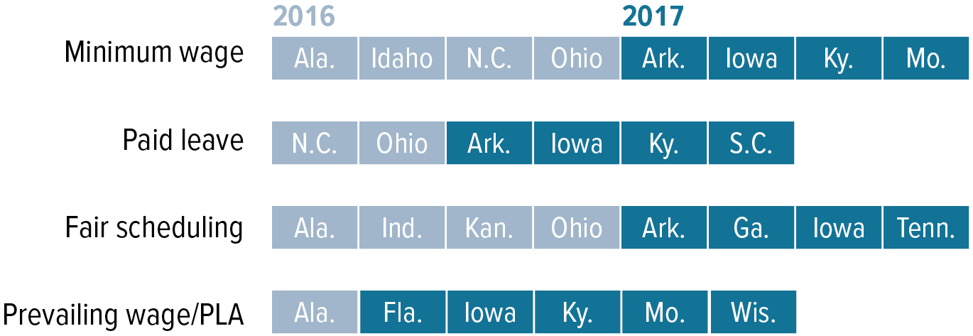 In the last year and a half alone, 15 states have passed 28 laws preempting local labor standards: States passing preemption laws, by type of labor standard affected, January 2016–July 2017