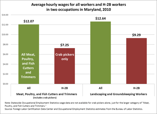 H2B crab pickers and landscapers are underpaid by 482 and 335 per hour