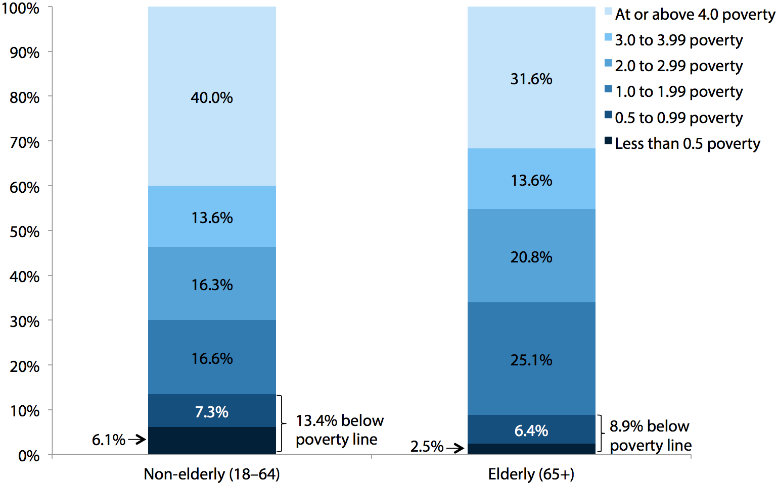 Share of elderly and non-elderly adults at various income-to-poverty-threshold ratios (using official poverty line), 2009–2011 average