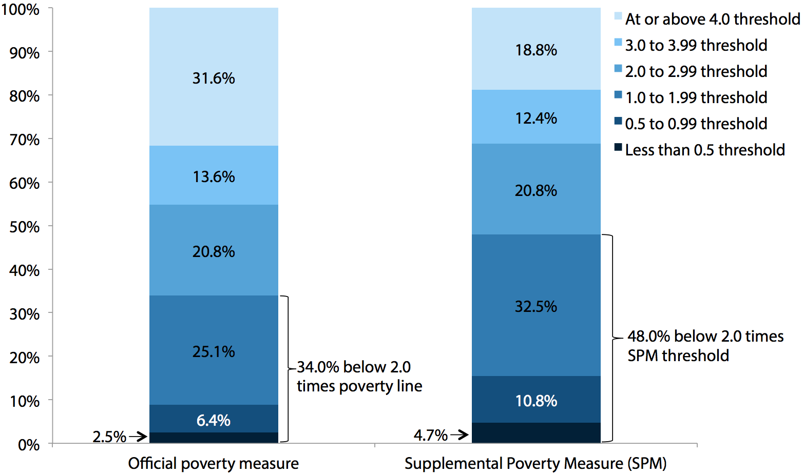 Share of the elderly at various income-to-poverty-threshold ratios, official vs. supplemental (SPM), 2009–2011 average