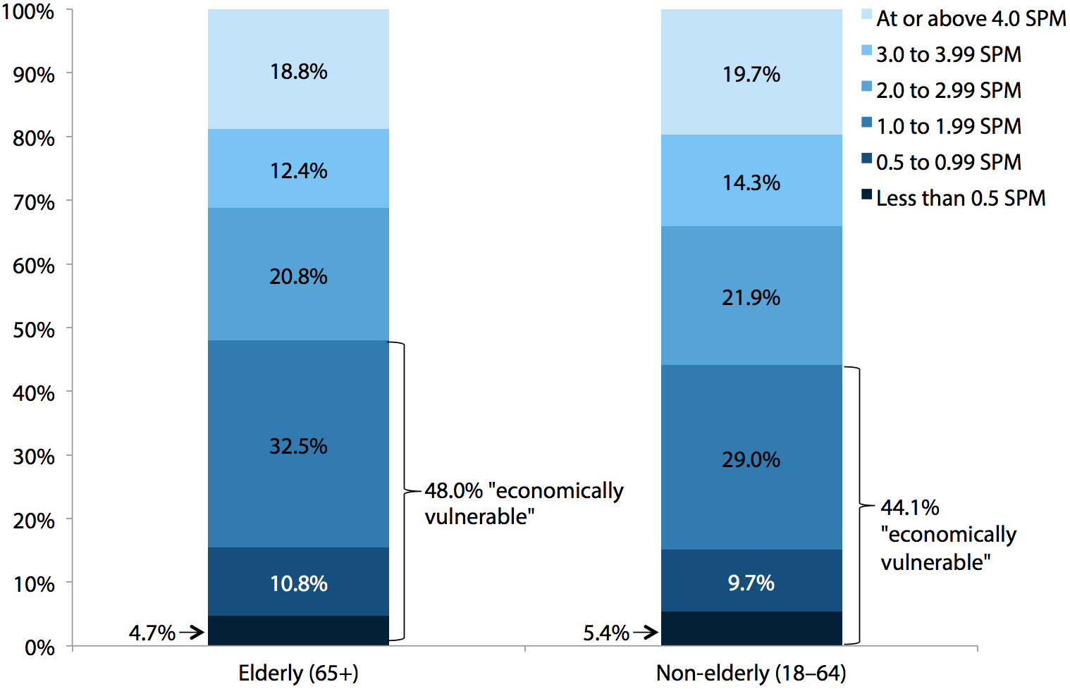 Share of elderly and non-elderly adults at various income-to-supplemental-poverty-threshold ratios, 2009–2011 average