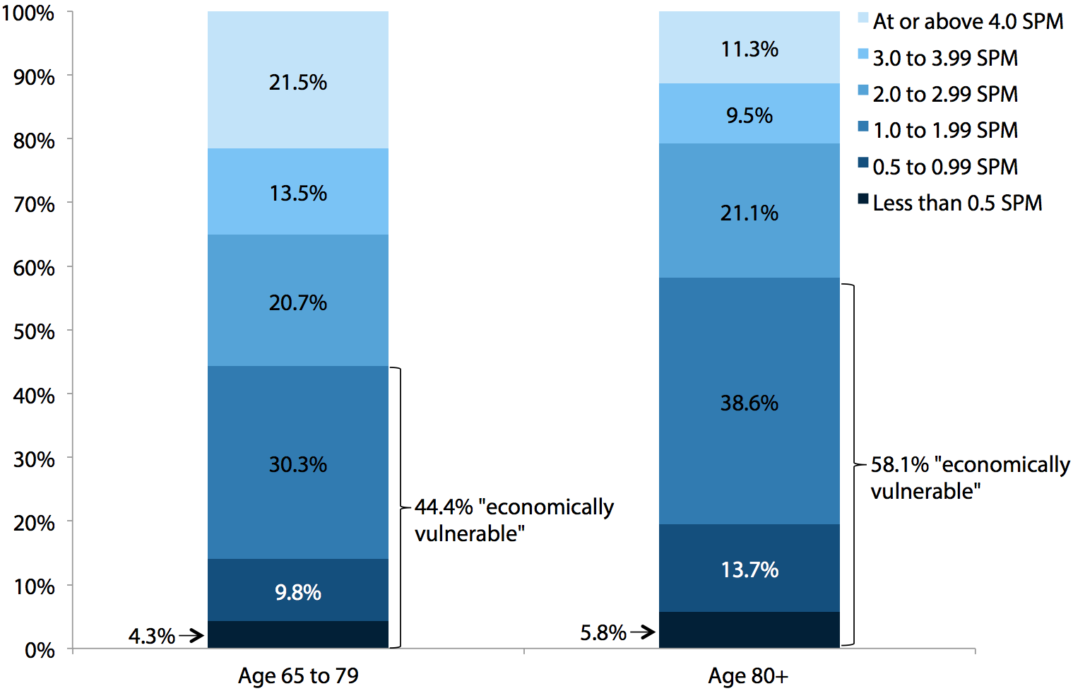 Share of the elderly at various income-to-supplemental-poverty-threshold ratios, by age group, 2009–2011 average