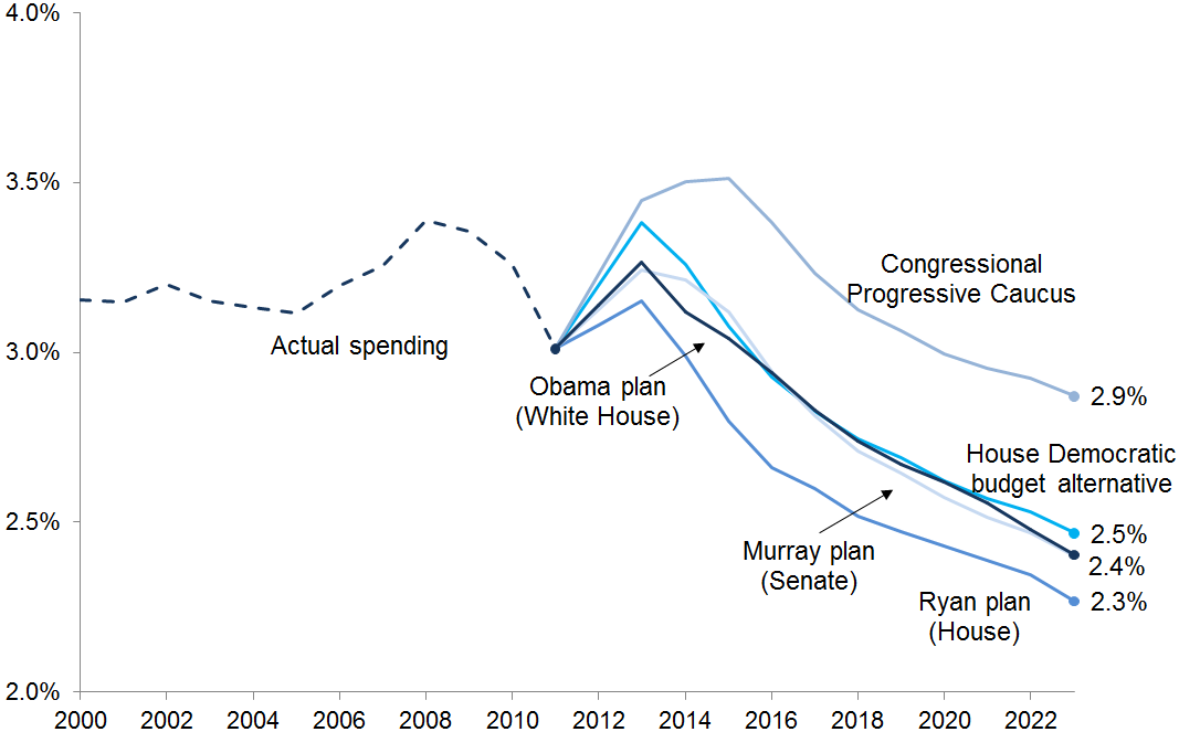 Actual and implied public investment as a share of GDP under various  2013  U.S. budget proposals, 2000–2023