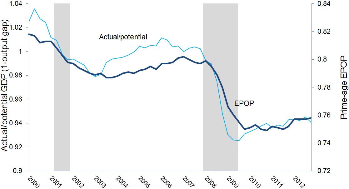 Two measures of economic slack: Ratio of actual to potential GDP, and employment-to-population ratio (EPOP) for workers age 25–54, 2000–2013