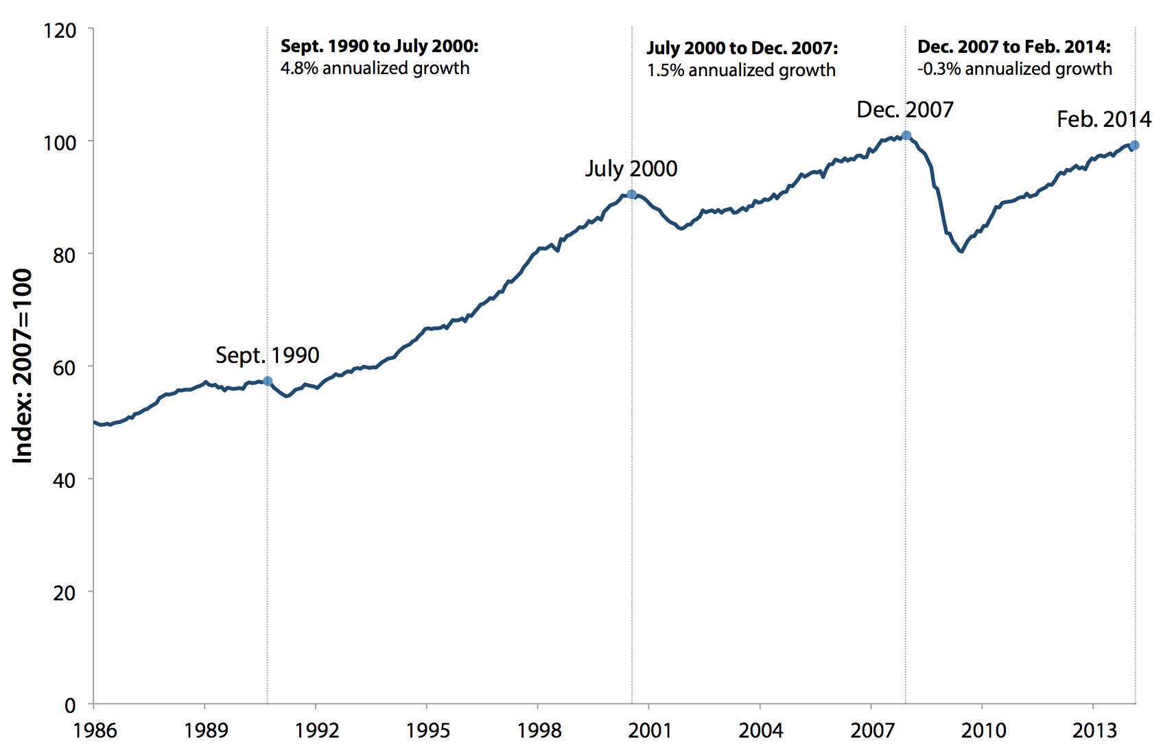 U.S. manufacturing production, 1986–2014