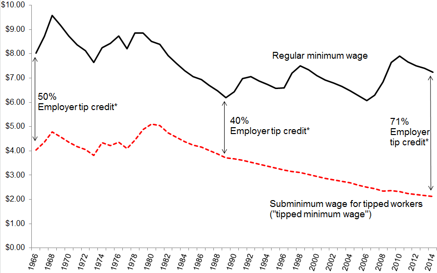 Real value of the federal minimum wage and subminimum wage for tipped workers, 1966–2014