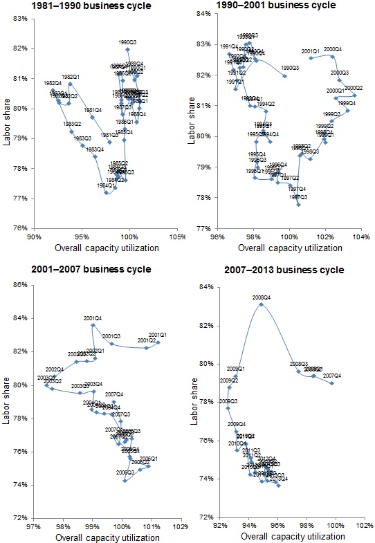 Trajectory of labor share of corporate-sector income and overall capacity utilization over last four business cycles, 1981–2013