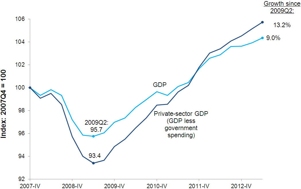 Real gross domestic product, with and without government spending, 2007Q4–2013Q2