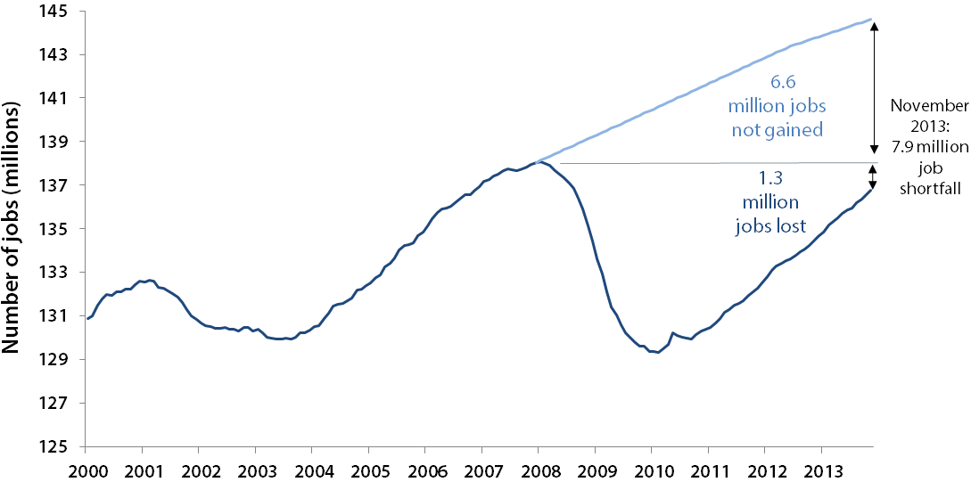 Payroll employment and the number of jobs needed to keep up with the growth in the potential labor force, January 2000–November 2013