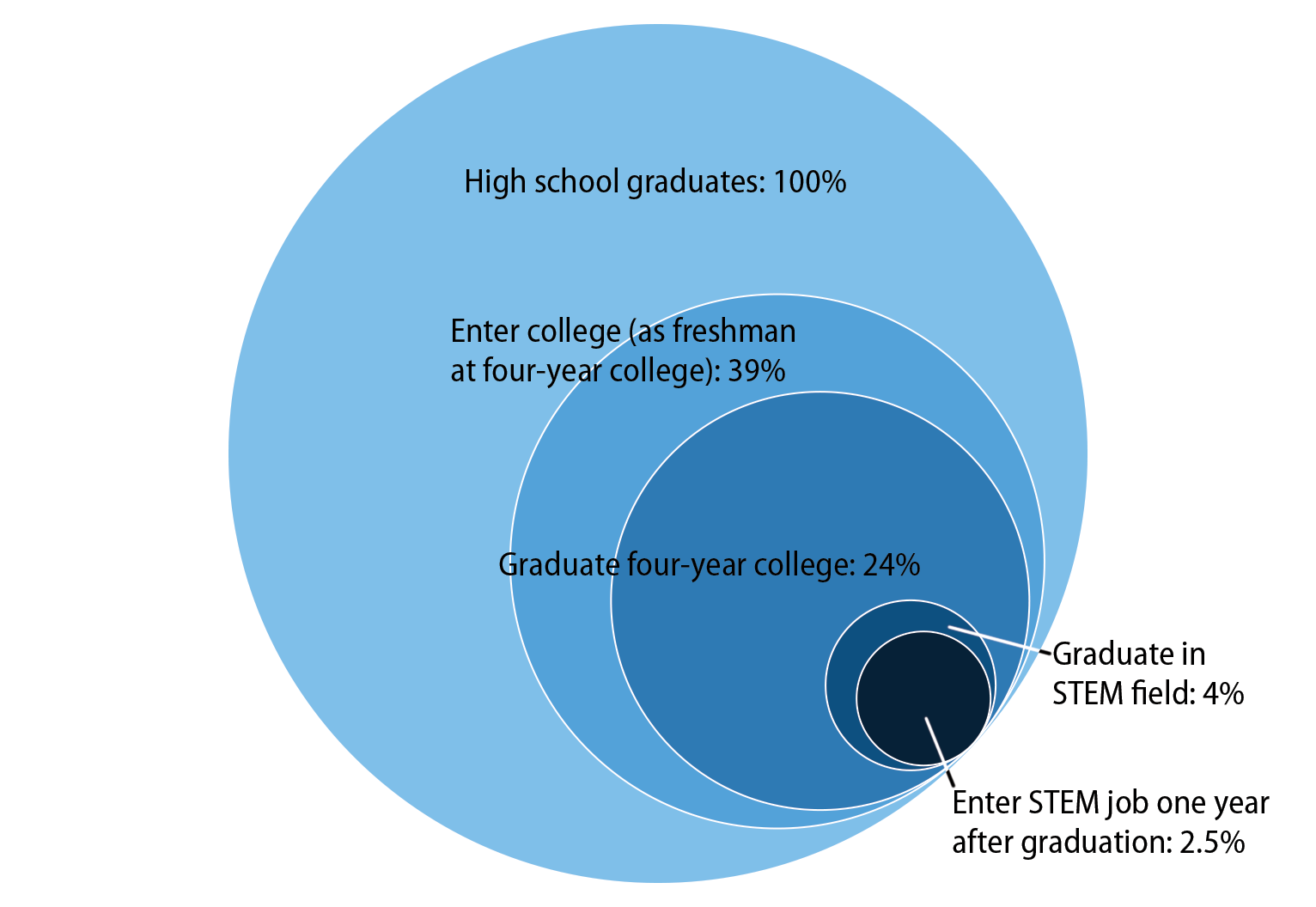 Percent of high school graduates going to college, graduating, and then entering a STEM job