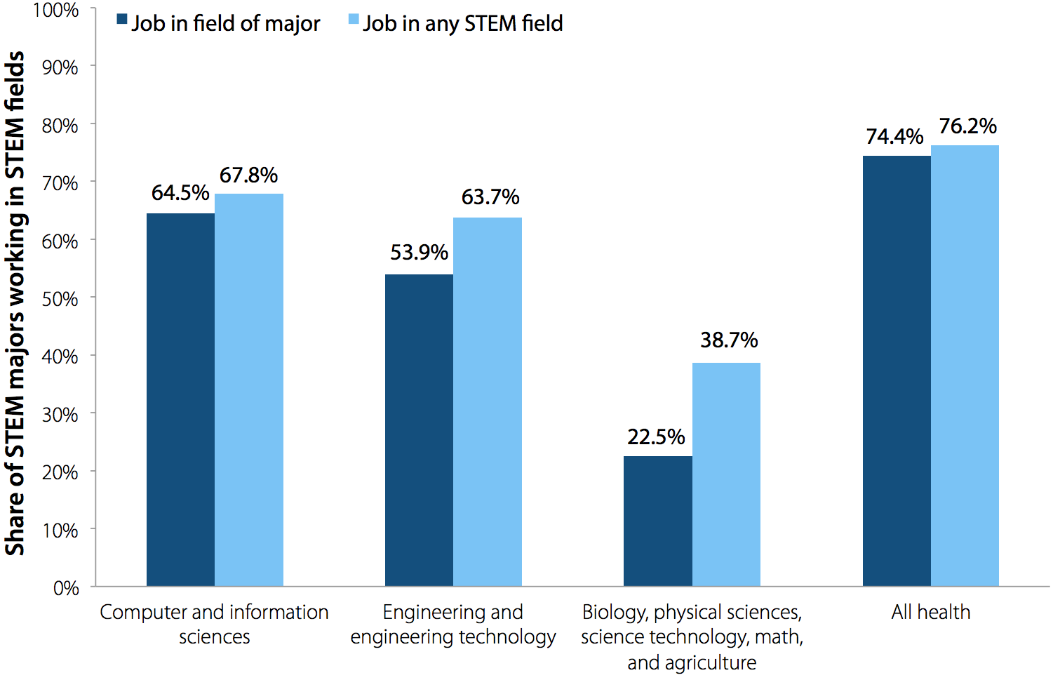 Occupational field of STEM college majors one year after graduation, 2009