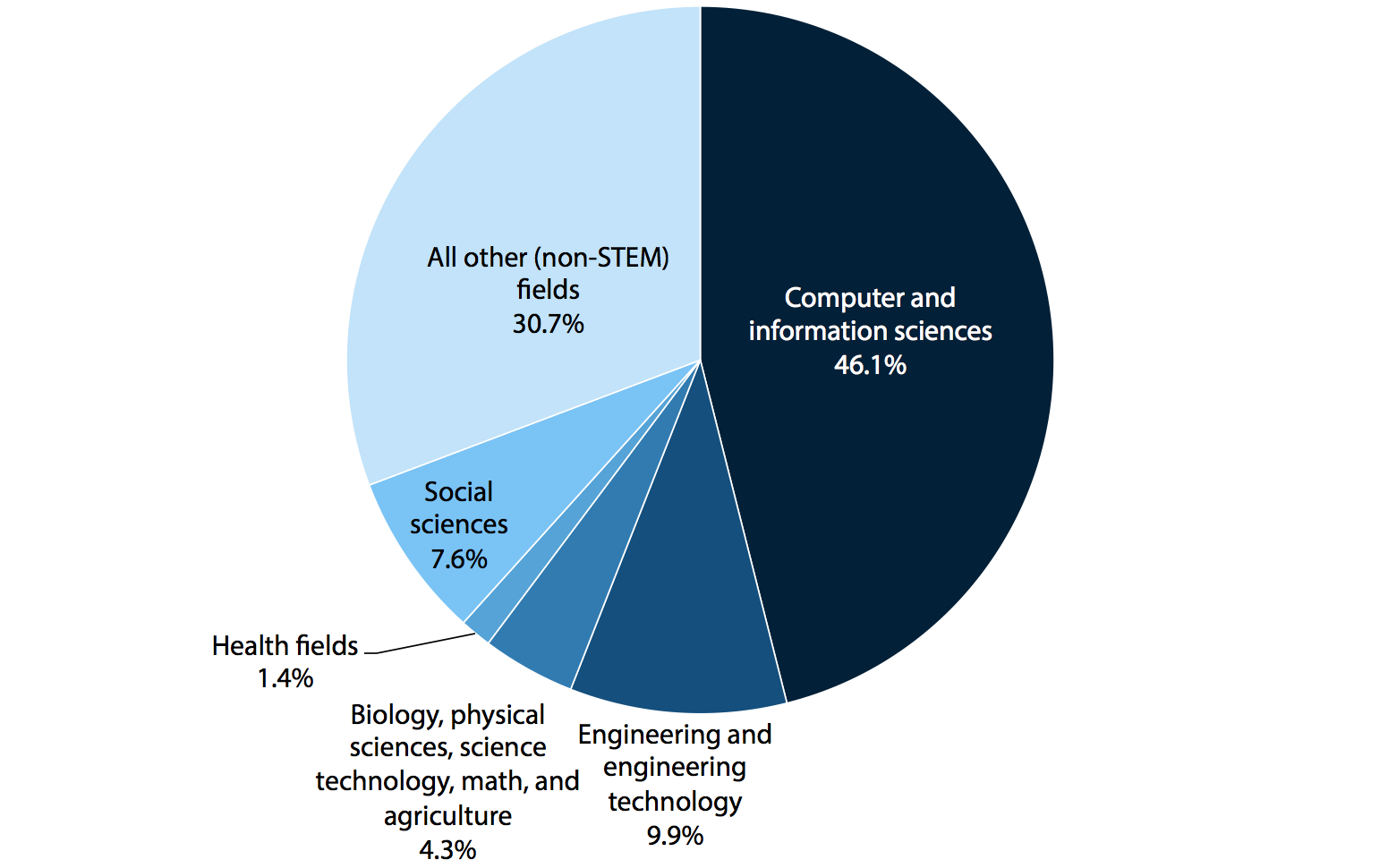 Majors of college graduates (2003–2004 freshman cohort) in IT jobs one year after graduation, 2009
