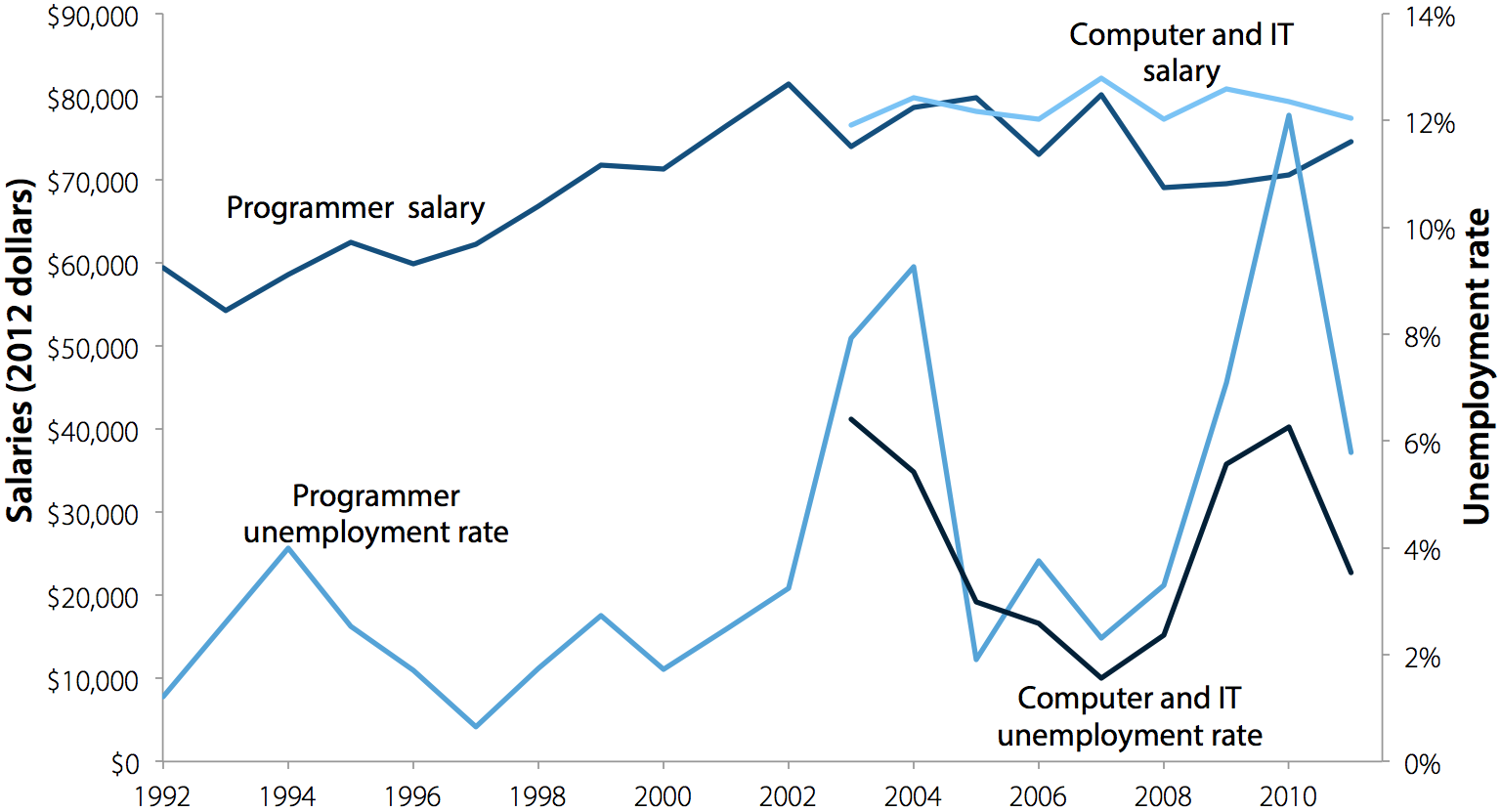 Average salaries and unemployment rates for computer and IT occupations, 1992–2011