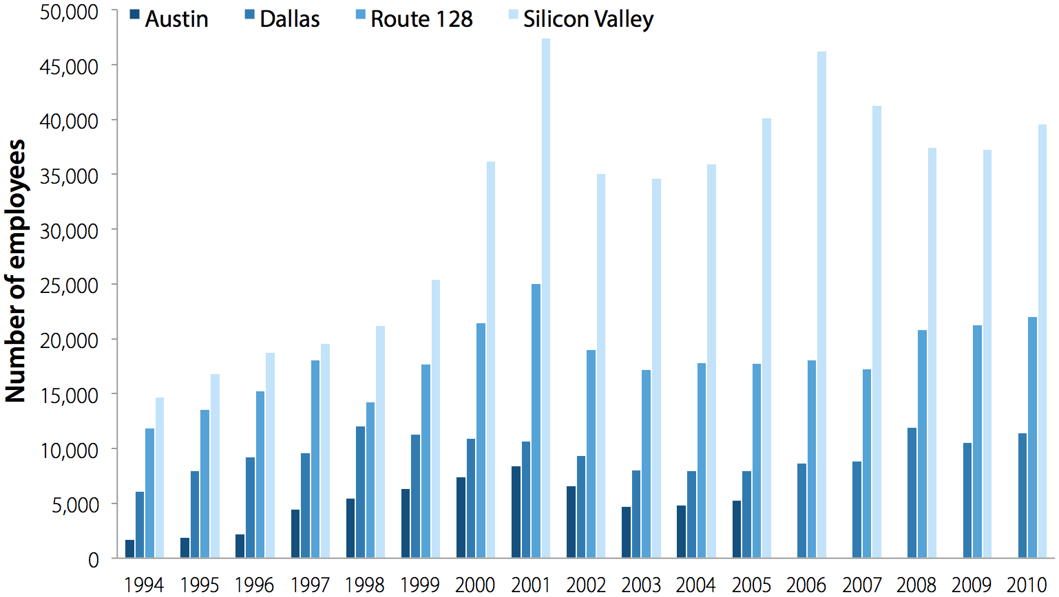 Full-time computer programming employment in Austin, Dallas, Route 128 corridor, and Silicon Valley, 1994–2010