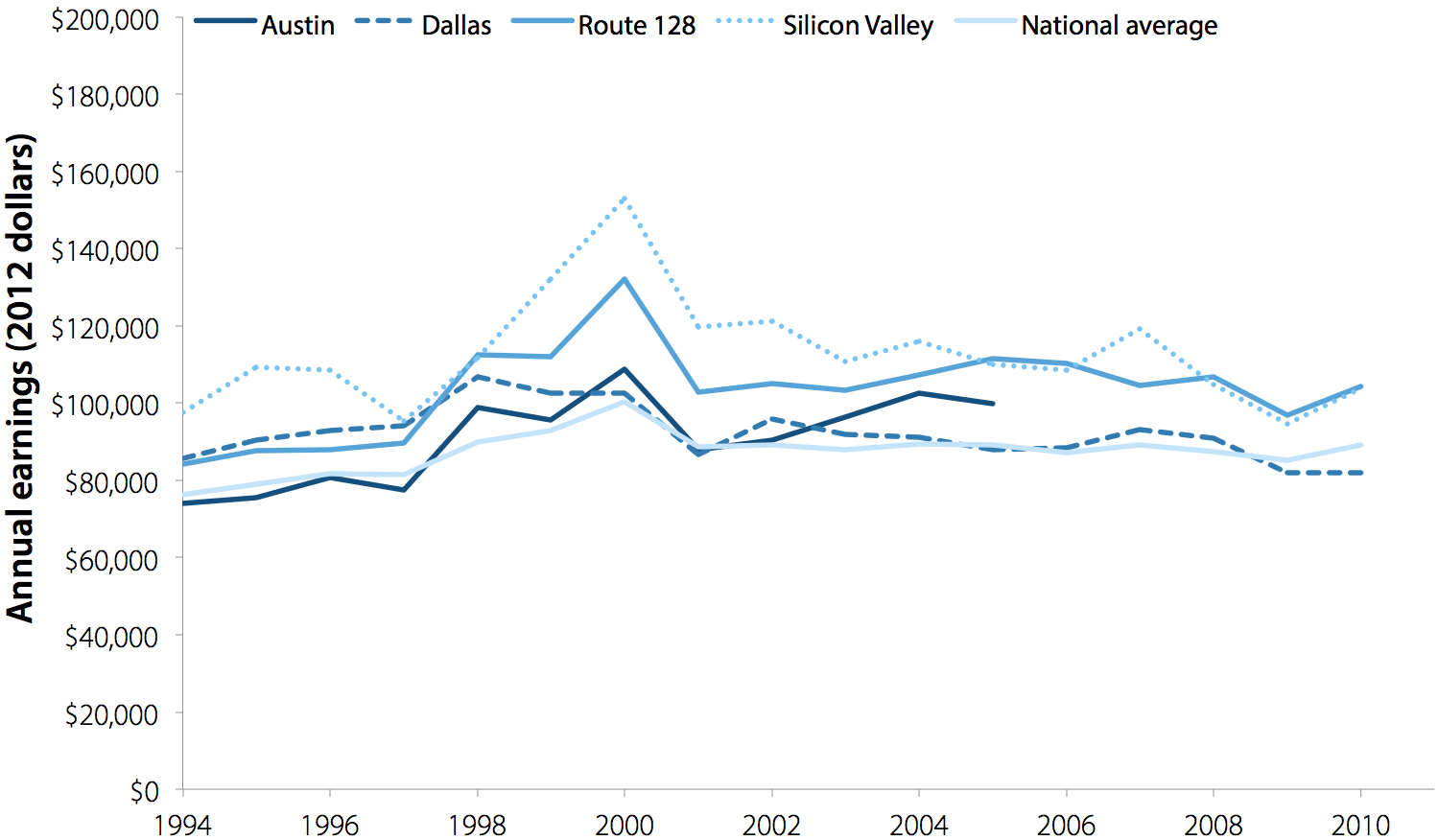Average annual earnings of full-time computer programming employees in Austin, Dallas, Route 128 corridor, and Silicon Valley, 1994–2010