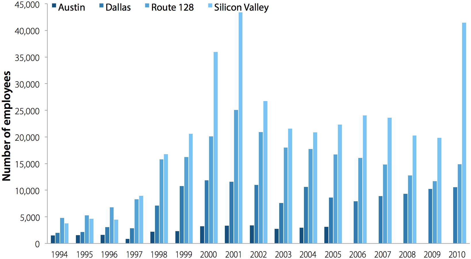 Full-time computer system design employment in Austin, Dallas, Route 128 corridor, and Silicon Valley, 1994–2010