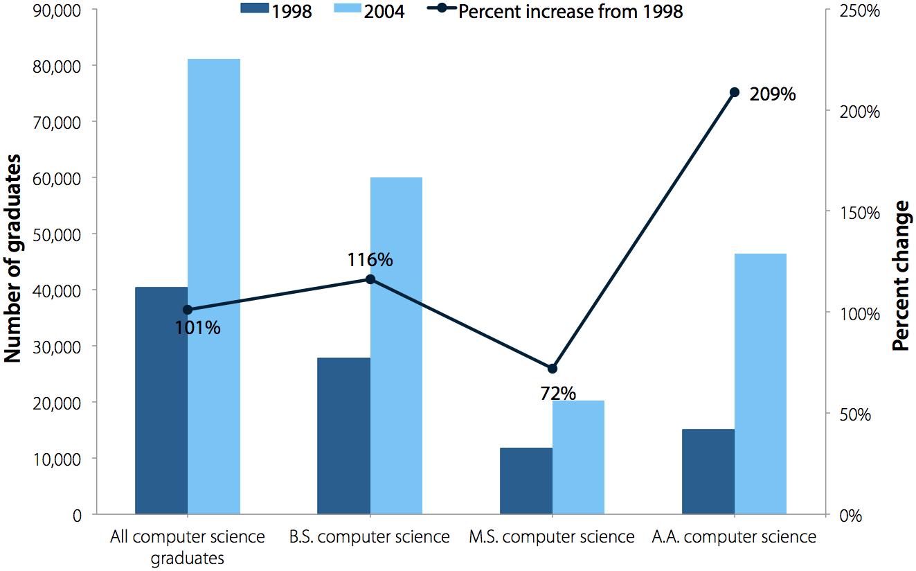 Computer science domestic graduates, 1998 and 2004