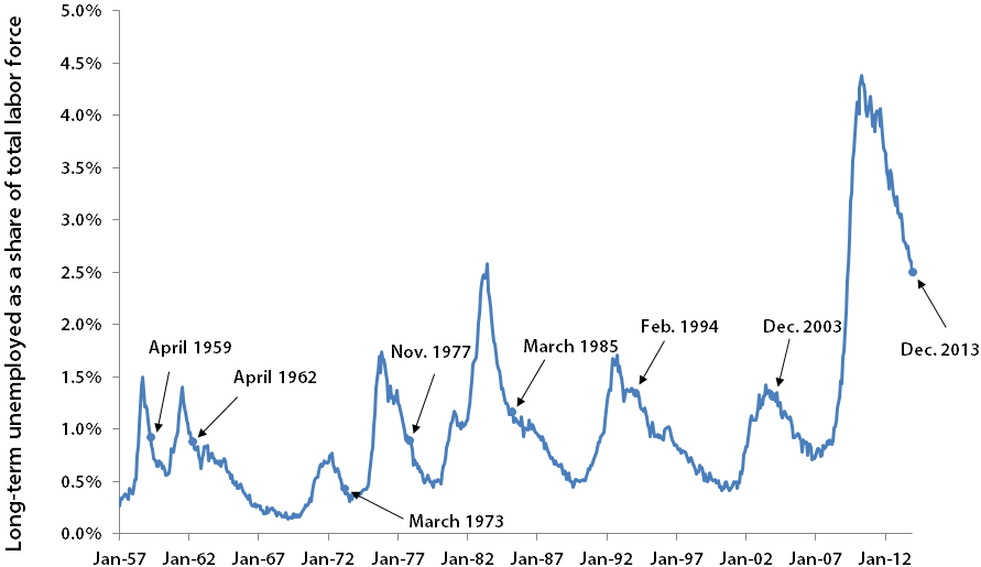 Long-term unemployment rate and months when extended unemployment insurance benefits were allowed to expire following recessions, January 1957–December 2013