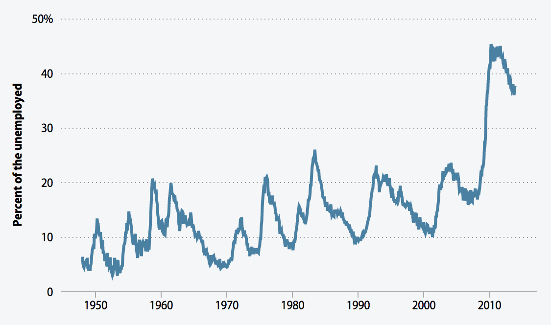 The share of the unemployed who have been jobless for six months or more, 1948–2013