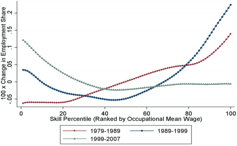 Changes in employment by occupational skill percentile, 1979–2007