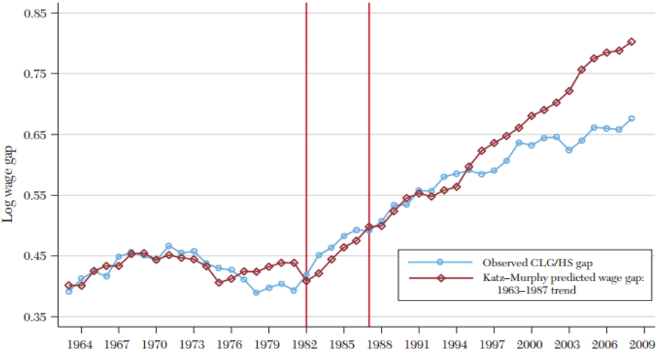Katz-Murphy prediction model for the college-high school wage gap