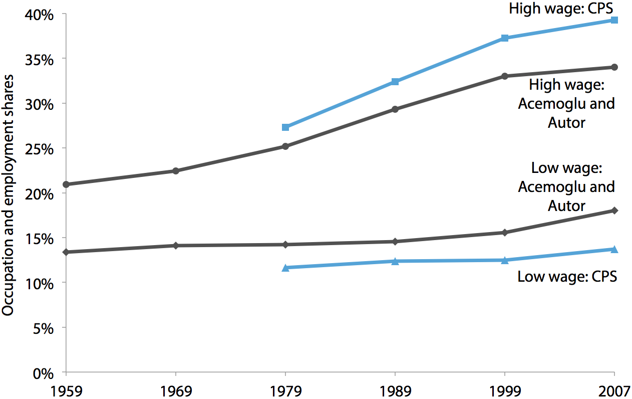 Low-wage and high-wage occupation shares of total employment, 1959–2007