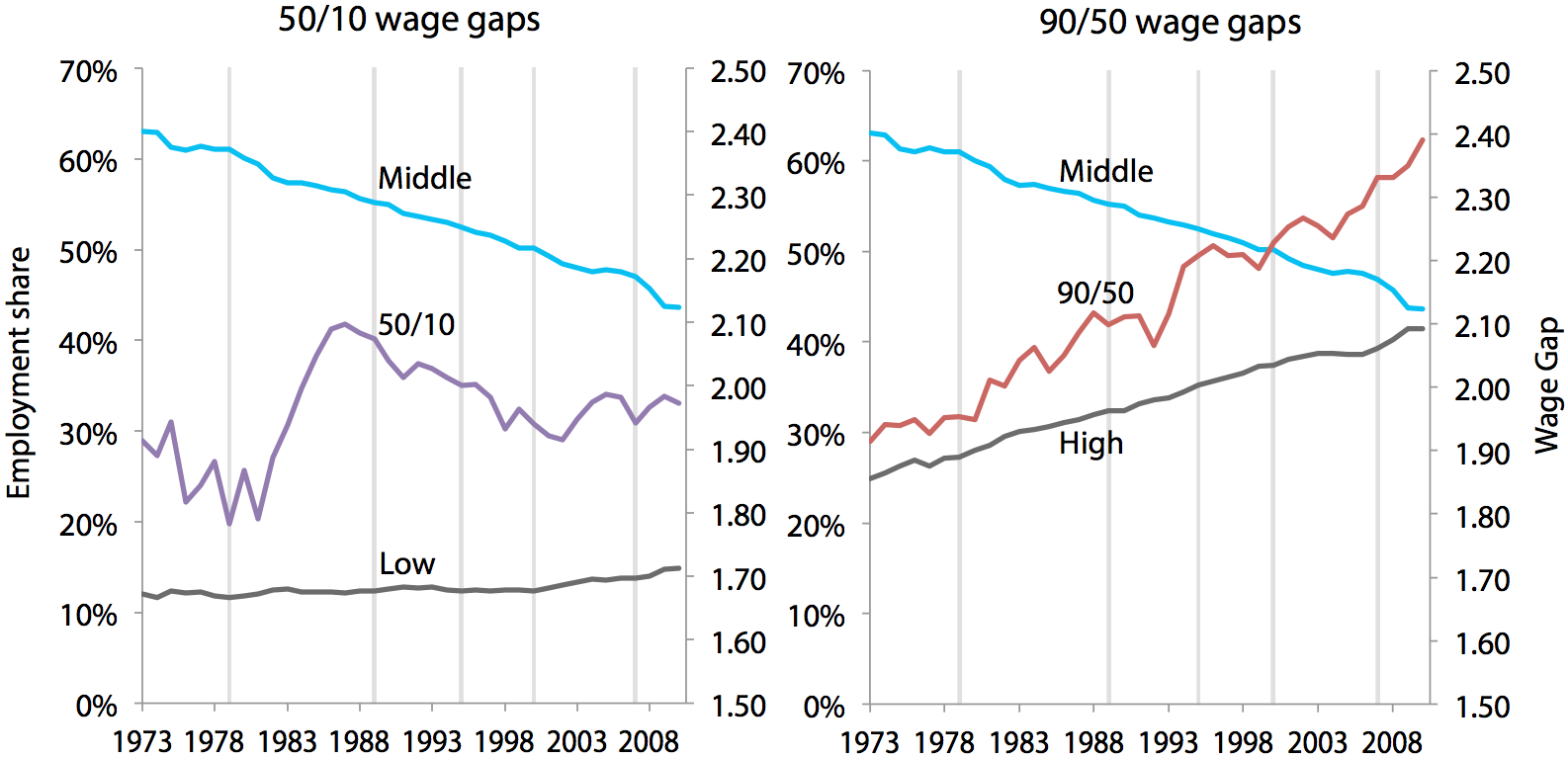 Occupational employment shares and wage gaps for all, 1973–2010