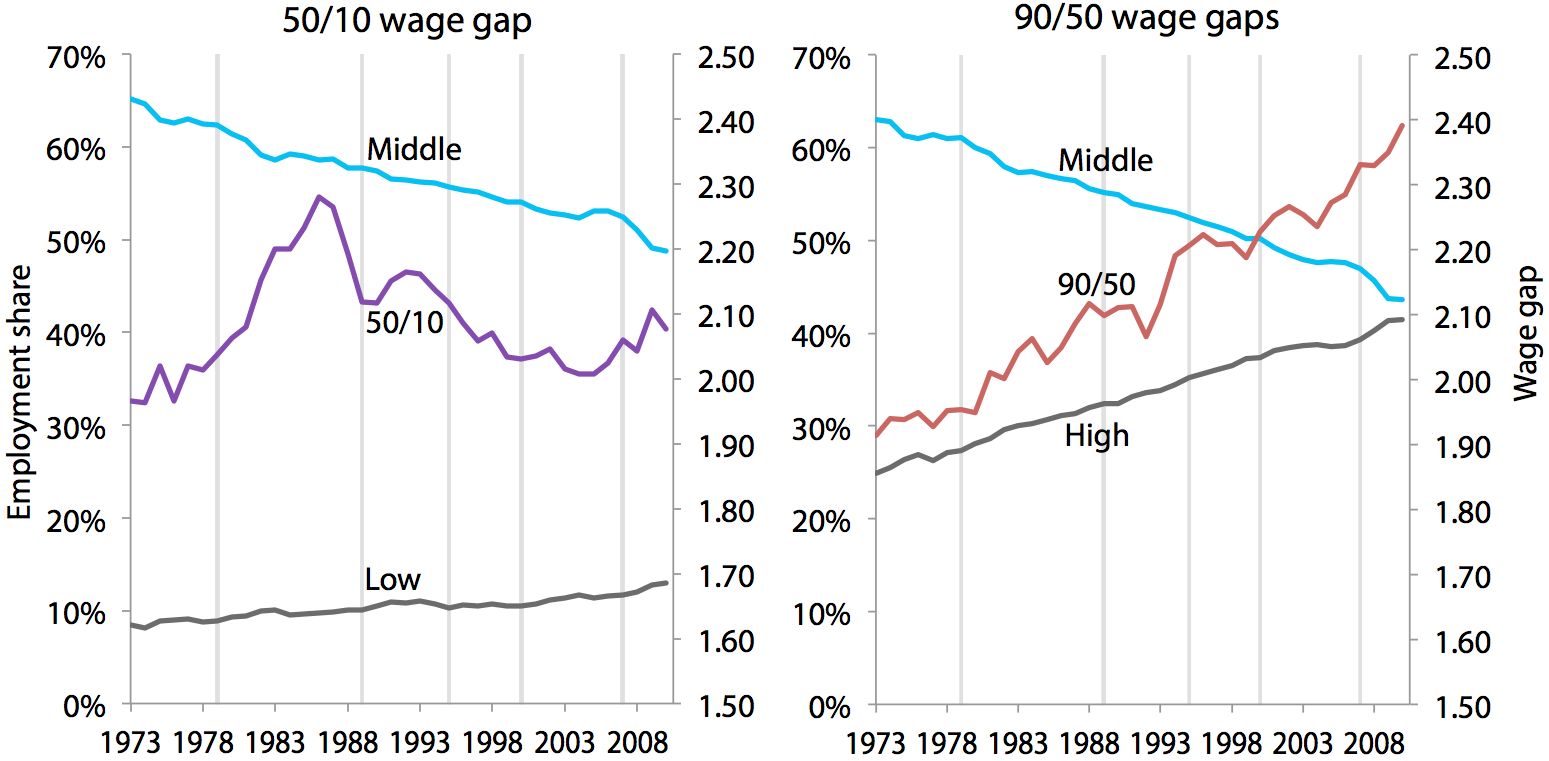 Occupational employment shares and wage gaps for men, 1973–2010