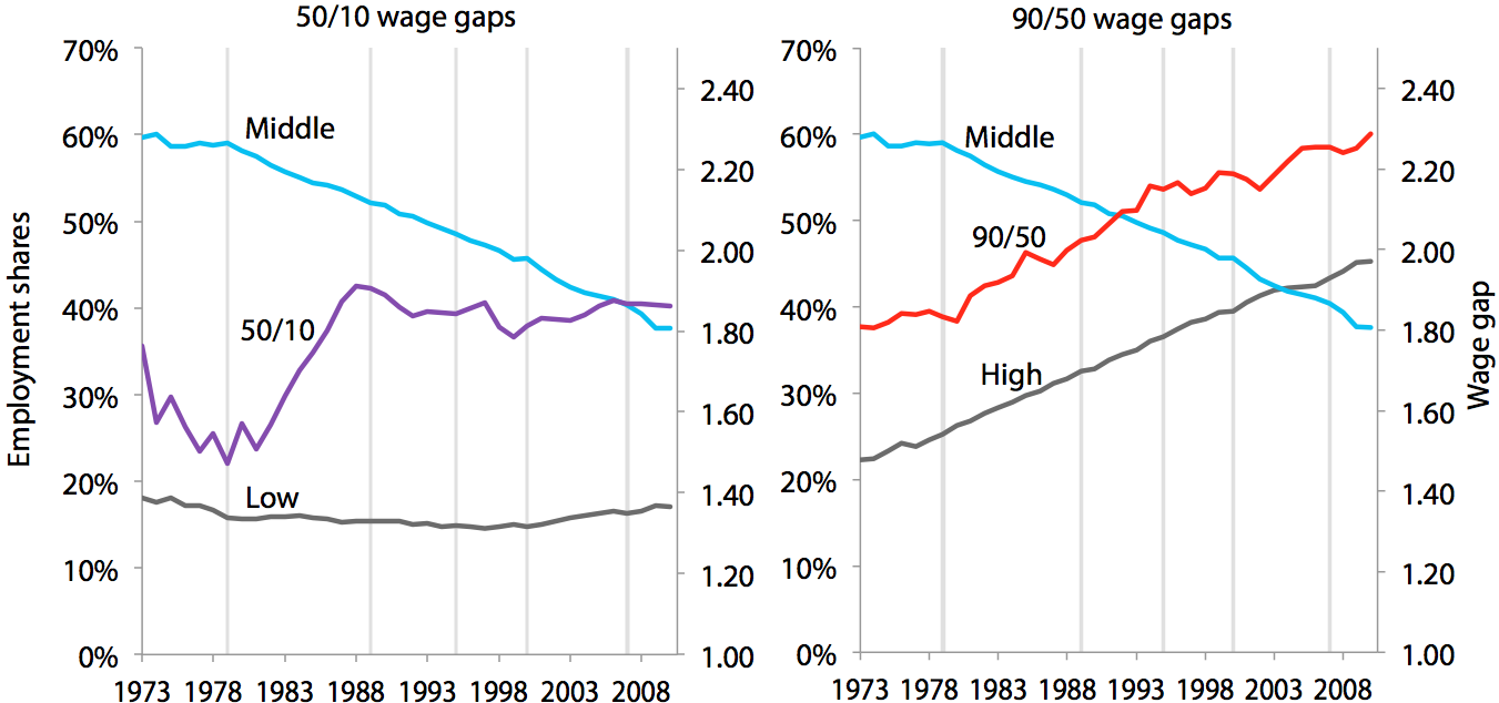 Occupational employment shares and wage gaps for women, 1973–2010