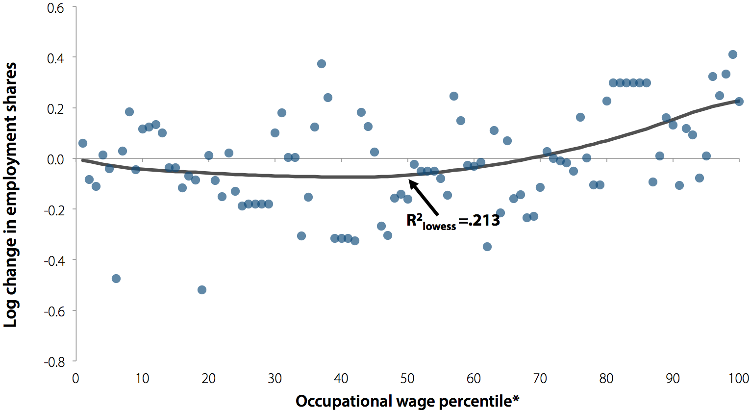 Change in log employment shares, by occupational wage percentile, 1979–1989