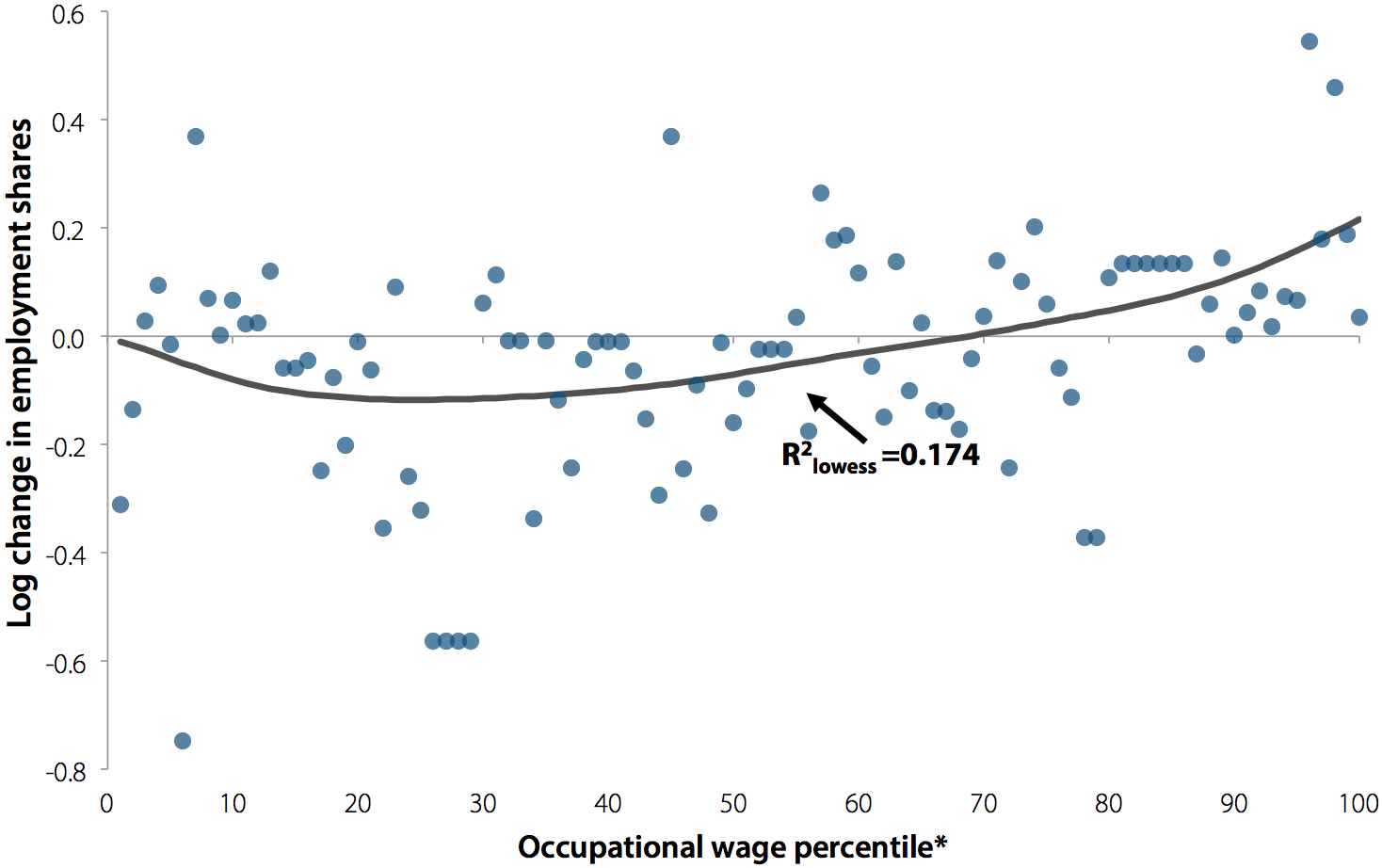 Change in log employment shares, by occupational wage percentile , 1989–2000