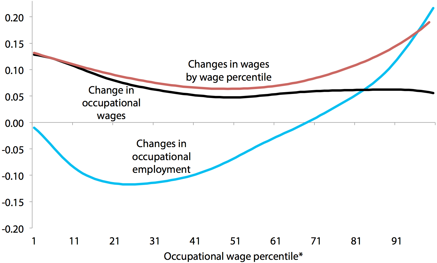 Smoothed changes in log employment share and log wage by occupational wage percentile, and smoothed changes in log wage by wage percentile, 1989–2000